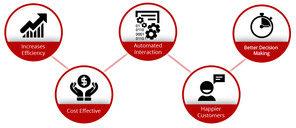 Increase Efficiency | Automated Interaction | Less Call Time | Cost Effective | Happier Customers